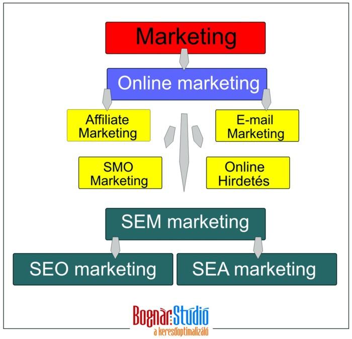 Az online marketing és a keresőmarketing felépítése